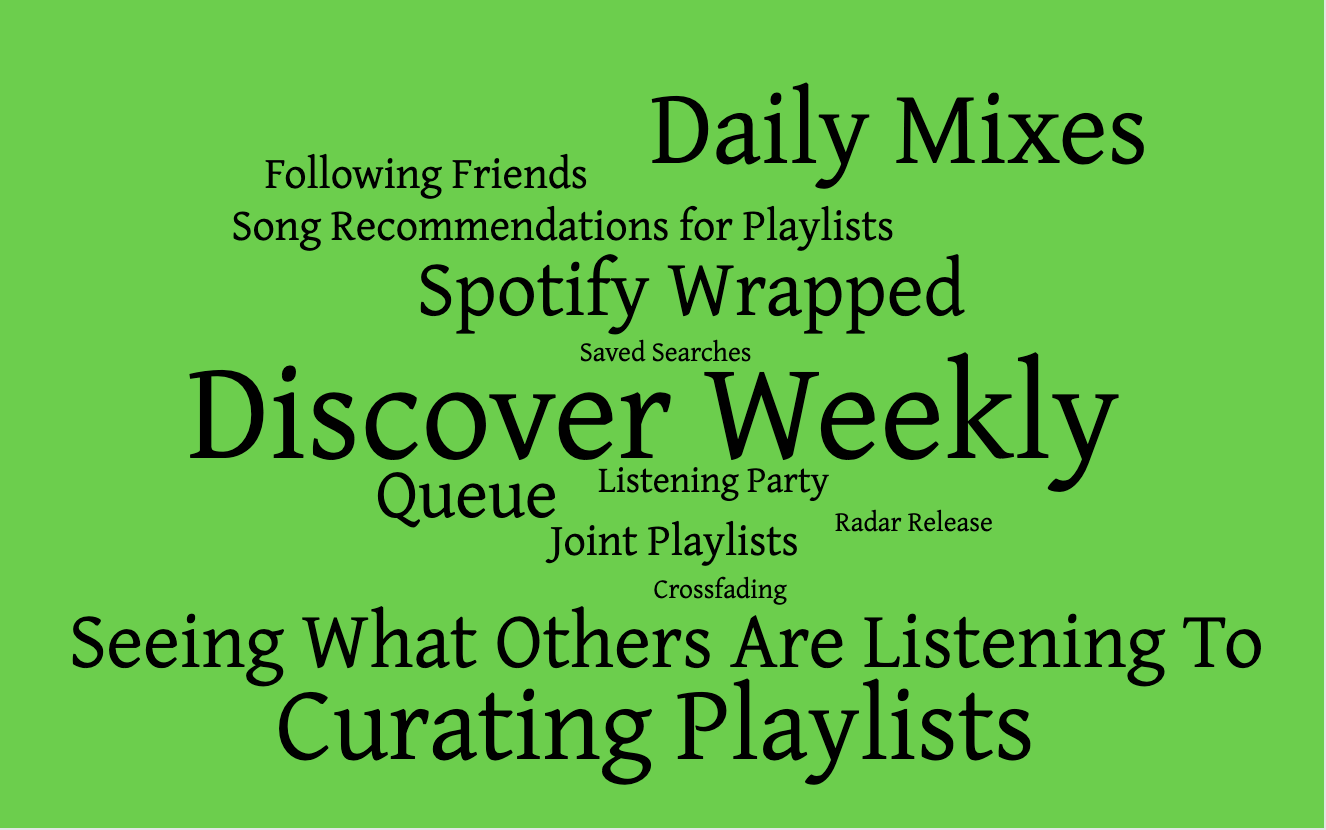 word cloud with spotify terms