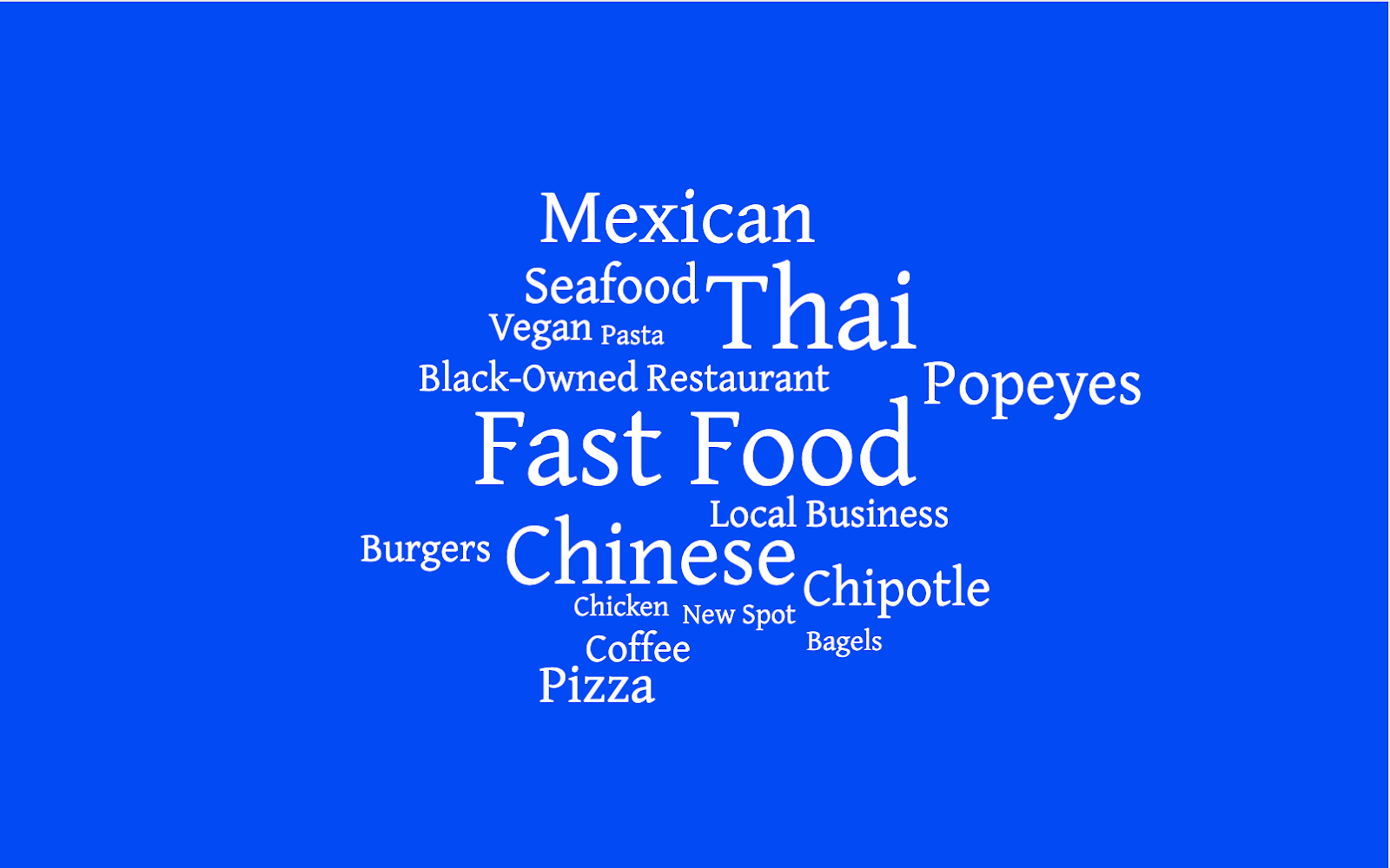 word cloud with food types